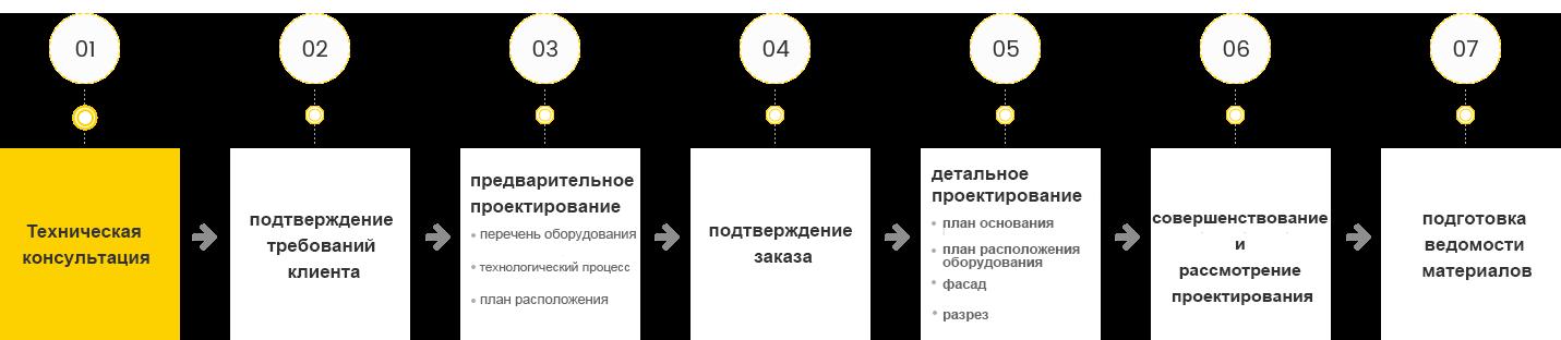 Система технологического проектирования